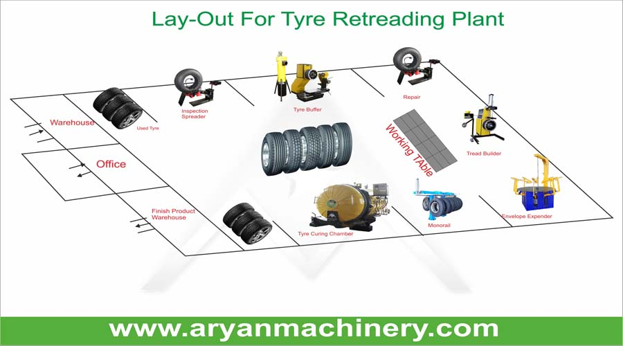 Advantages of Retreading of tyre